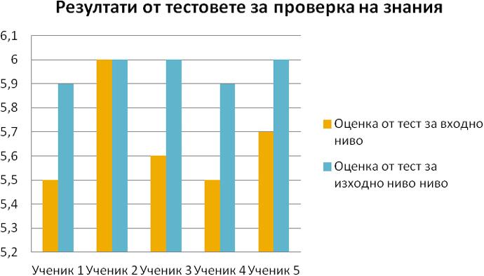 Фигура 11. Резултати от теоретична проверка на знанията