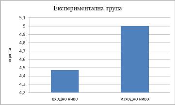 Входно и изходно ниво на експерименталната група