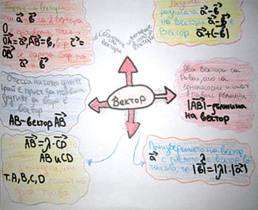 Фигура 7