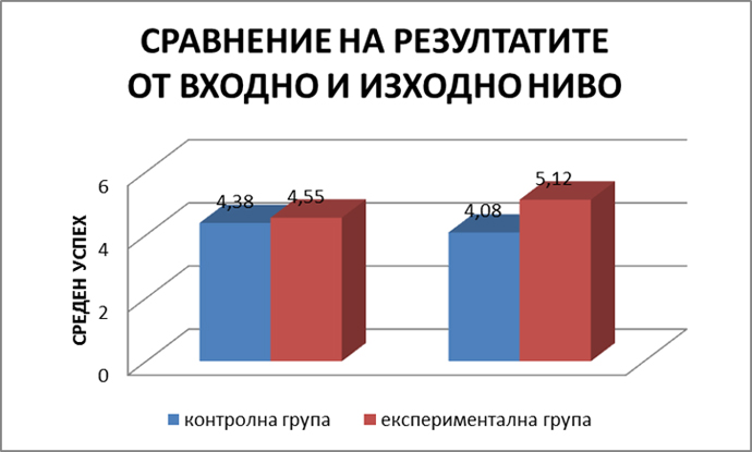 Диаграма 2