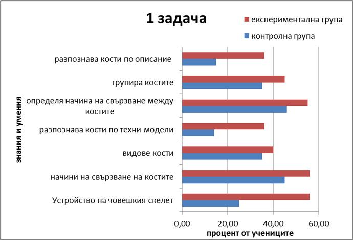 Диаграма 3