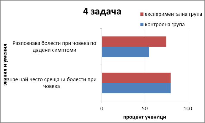 Диаграма 6