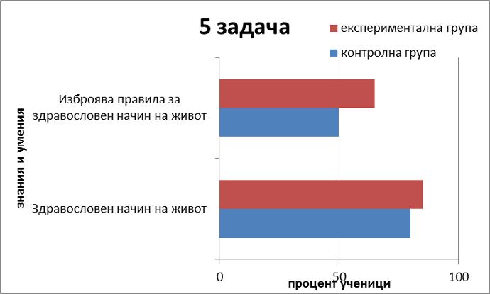 Диаграма 7