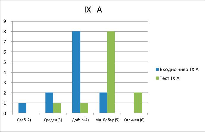 Сравнителни резултати 9А клас